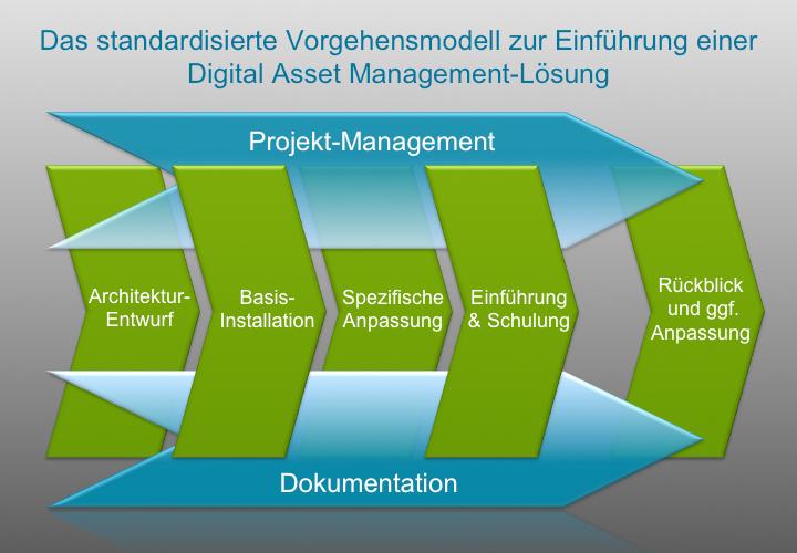 Standard_Vorgehensmodell